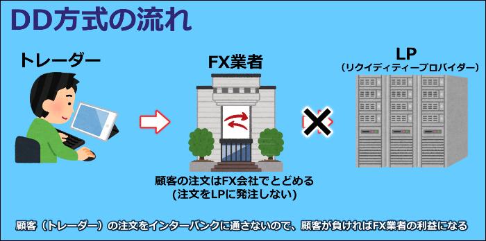 海外FX スキャルピング 禁止