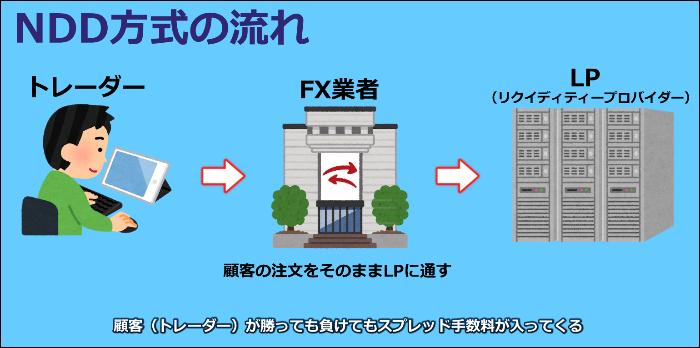 海外FX スキャルピング NDD
